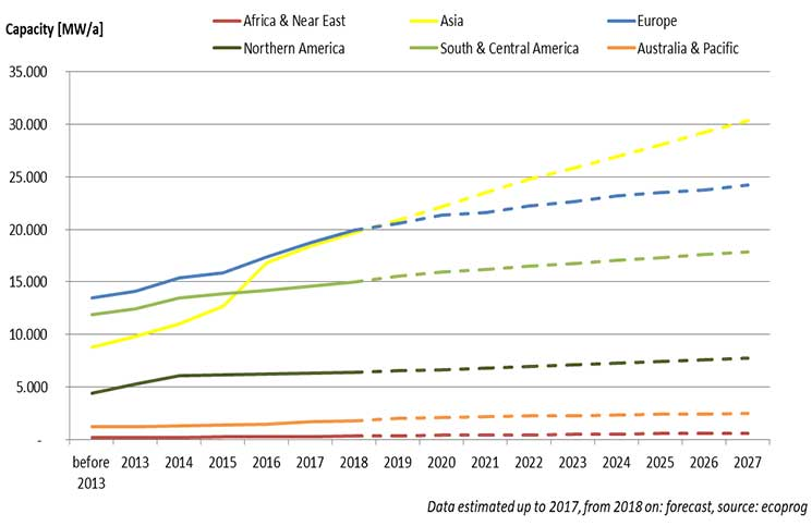 Biomass electricity subsidies: new schemes in Europe, first